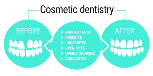 Cosmetic Dentistry in El Paso, TX